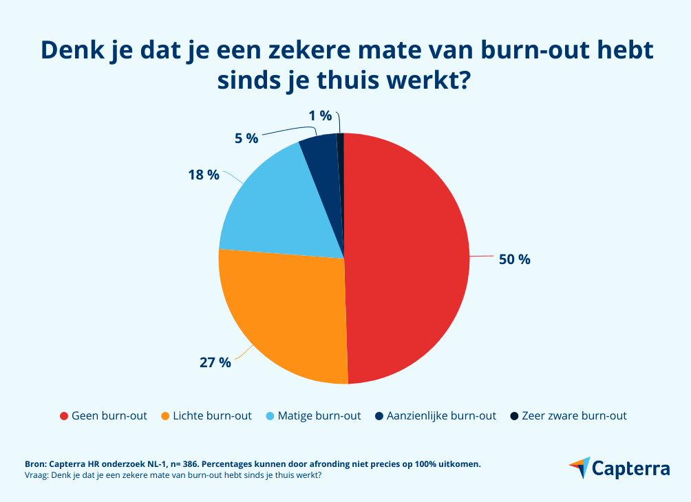 burn-out bij thuiswerkers