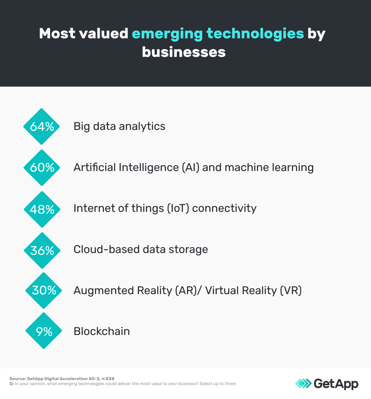 emerging technologies that are most valued by singapore businesses