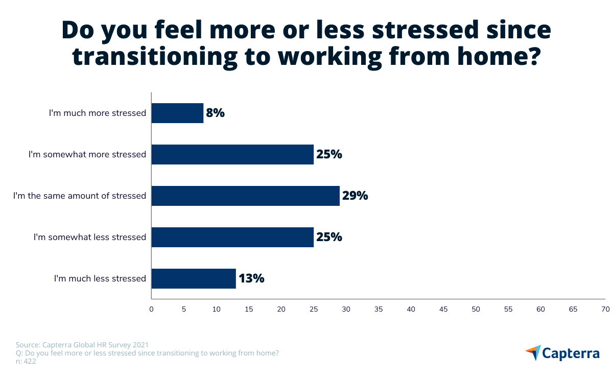 Level of stress by employees in the UK