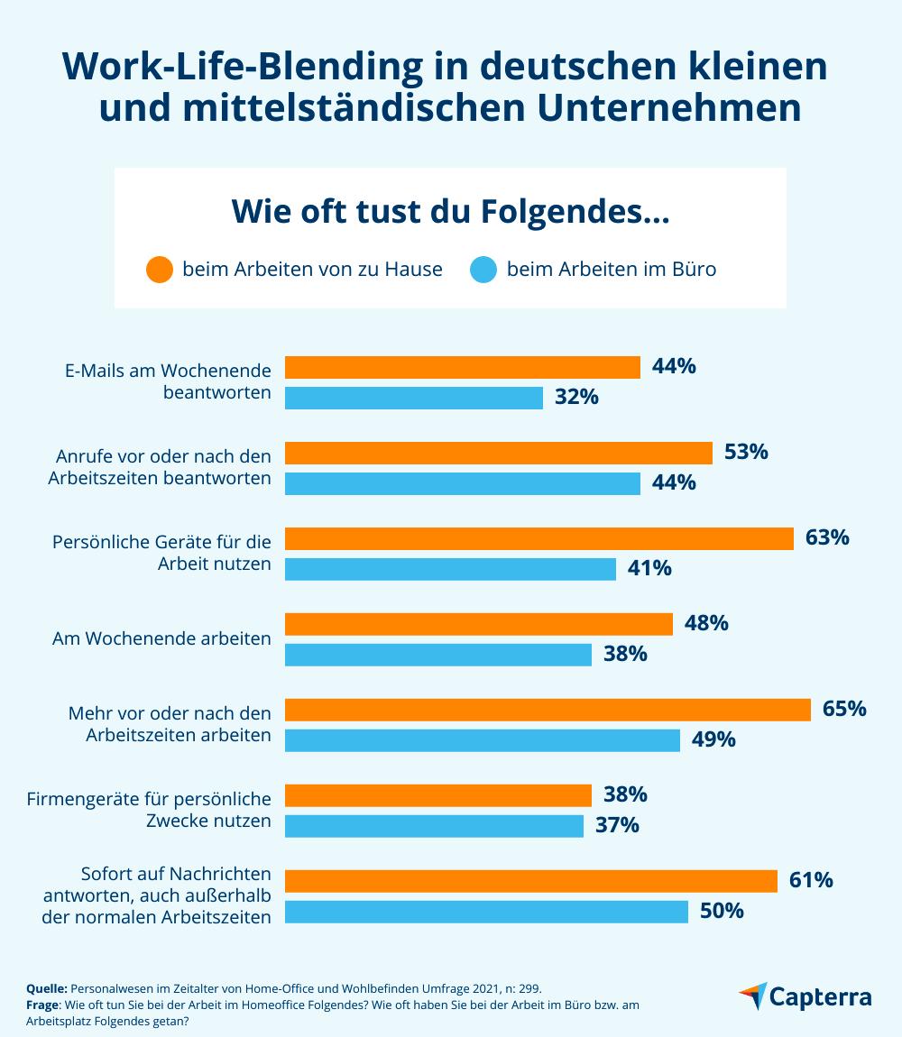 Work-Life-Blending in Deutschen Home-Offices