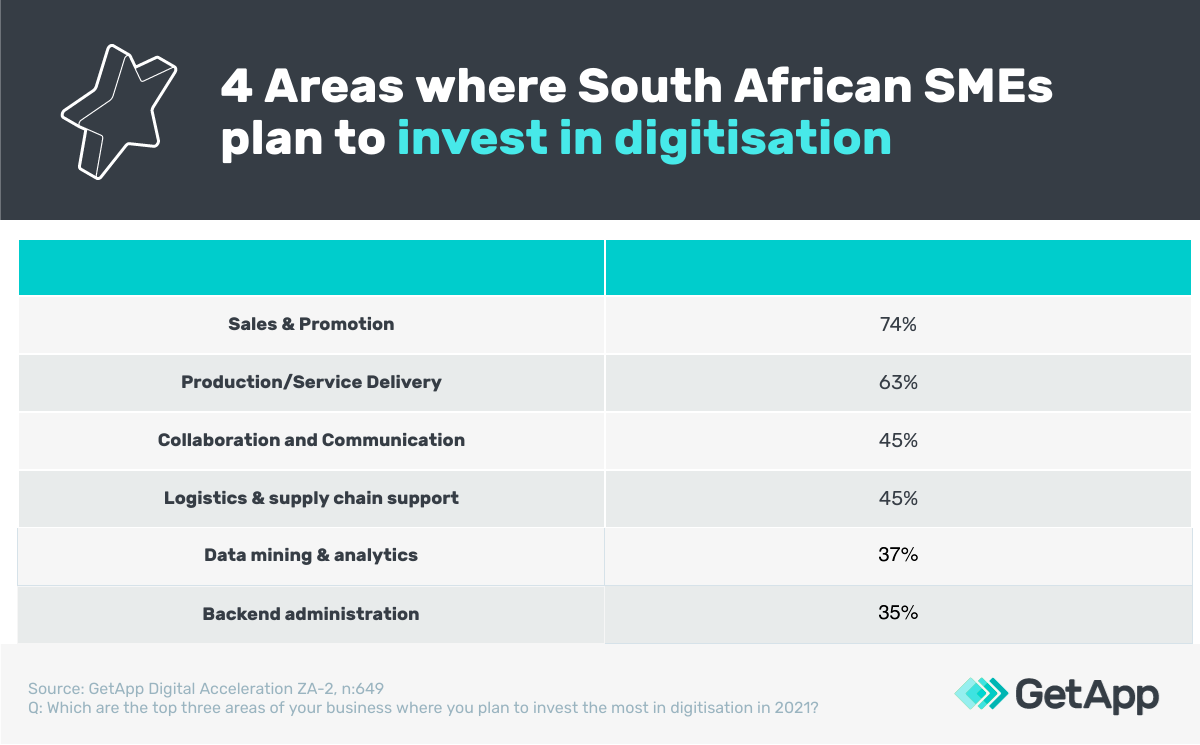 business areas South Afircan SMEs will invest in digitisation