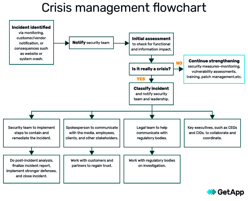 crisis management flowchart