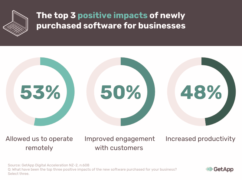 positive impact of newly bought software