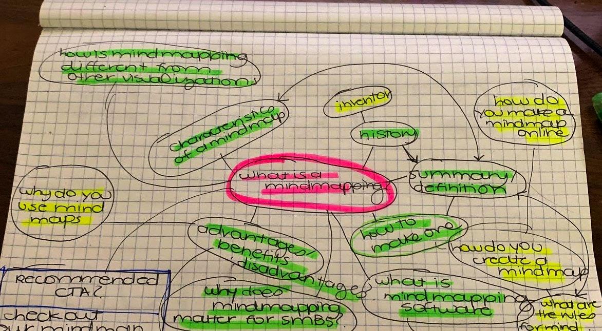 Um exemplo sobre o que é mapa mental