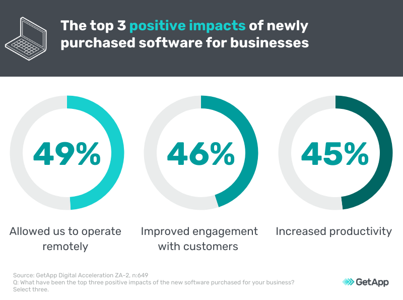 top 3 business benefits of software purchases
