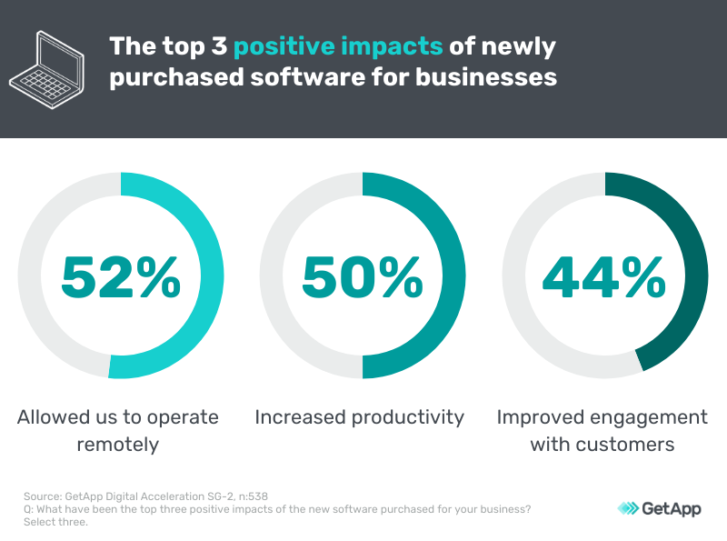 top 3 positive impacts of software on business