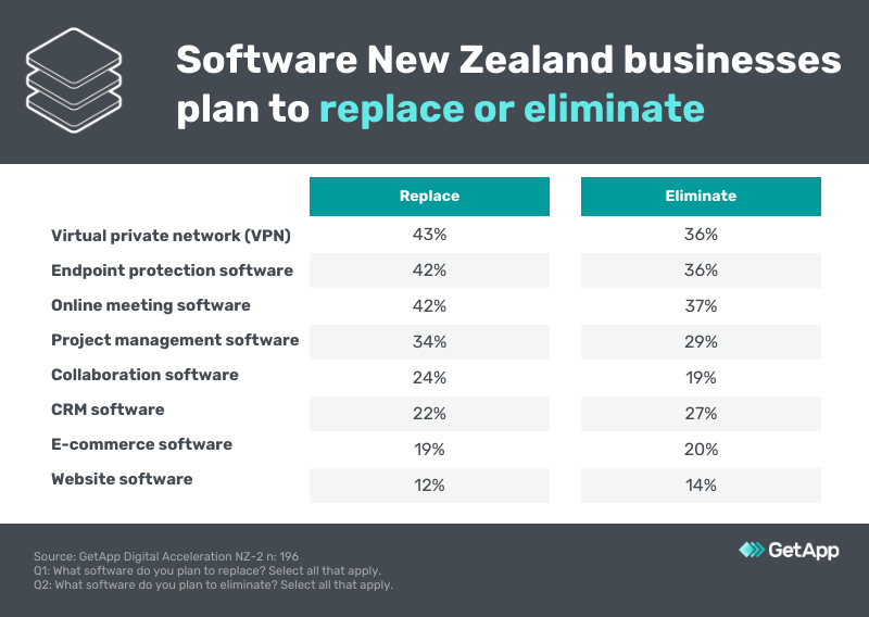 software to replace or eliminate