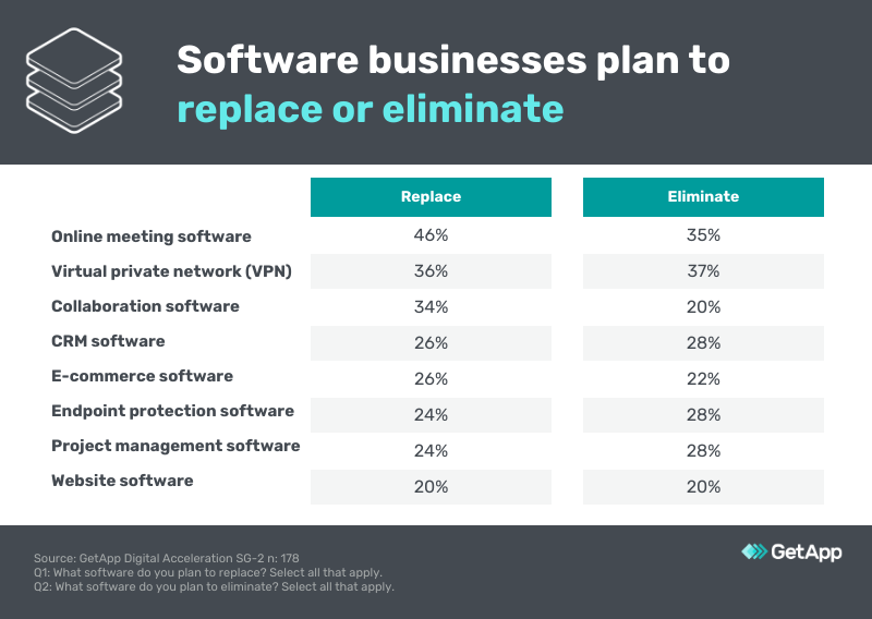 replace or eliminate software