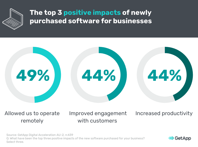 positive impacts of software implementation