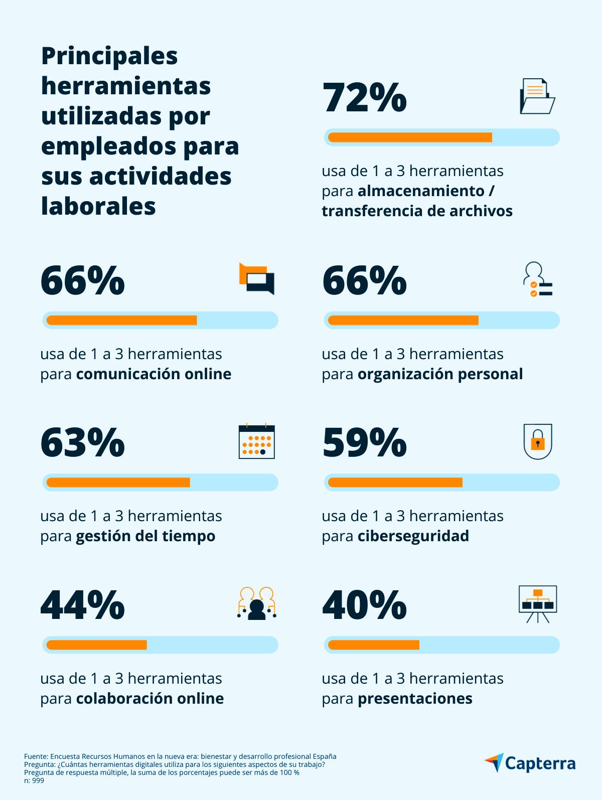 Herramientas digitales más utilizadas por empleados