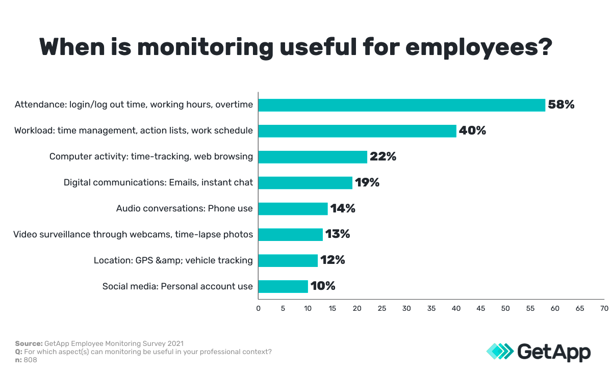 when is employee monitoring software useful