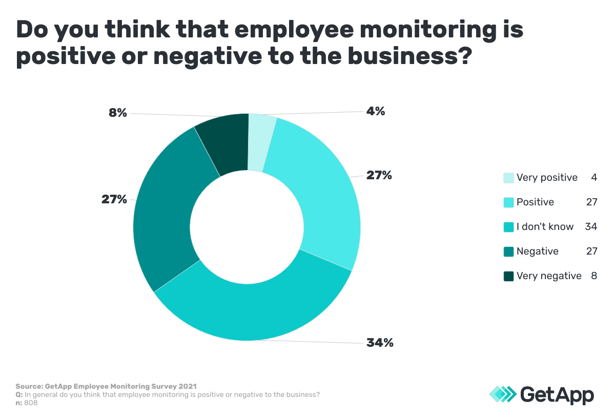 employee monitoring software positive or negative