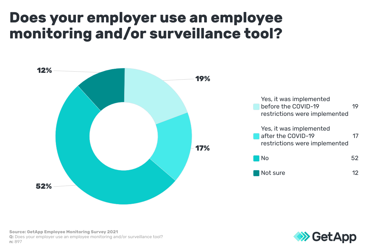 number of employers using monitoring software