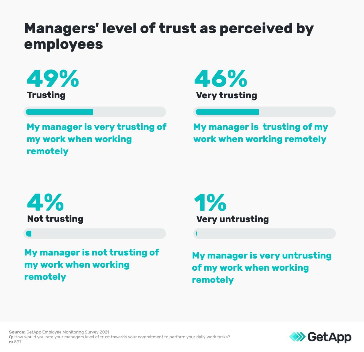 managers' level of trust
