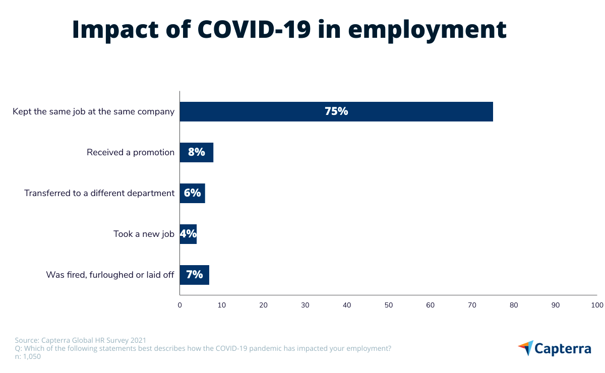 impact of covid-19 in employment