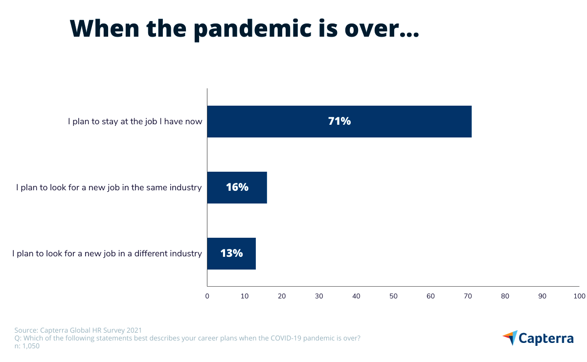 job prospects once the pandemic is over