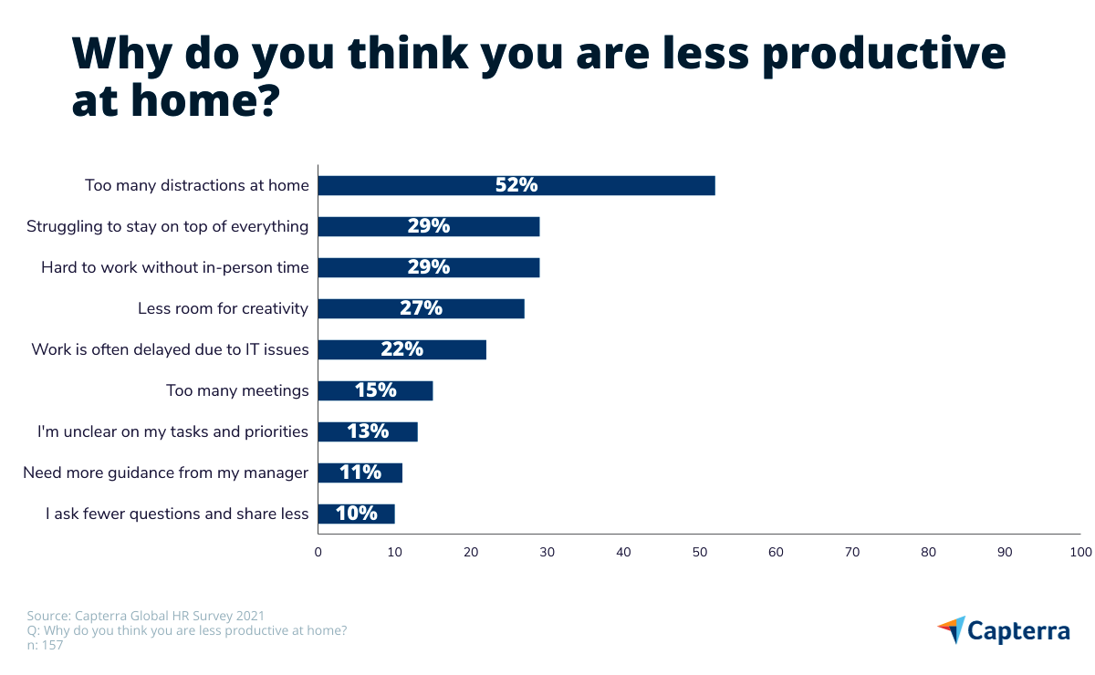 reasons for being less productive