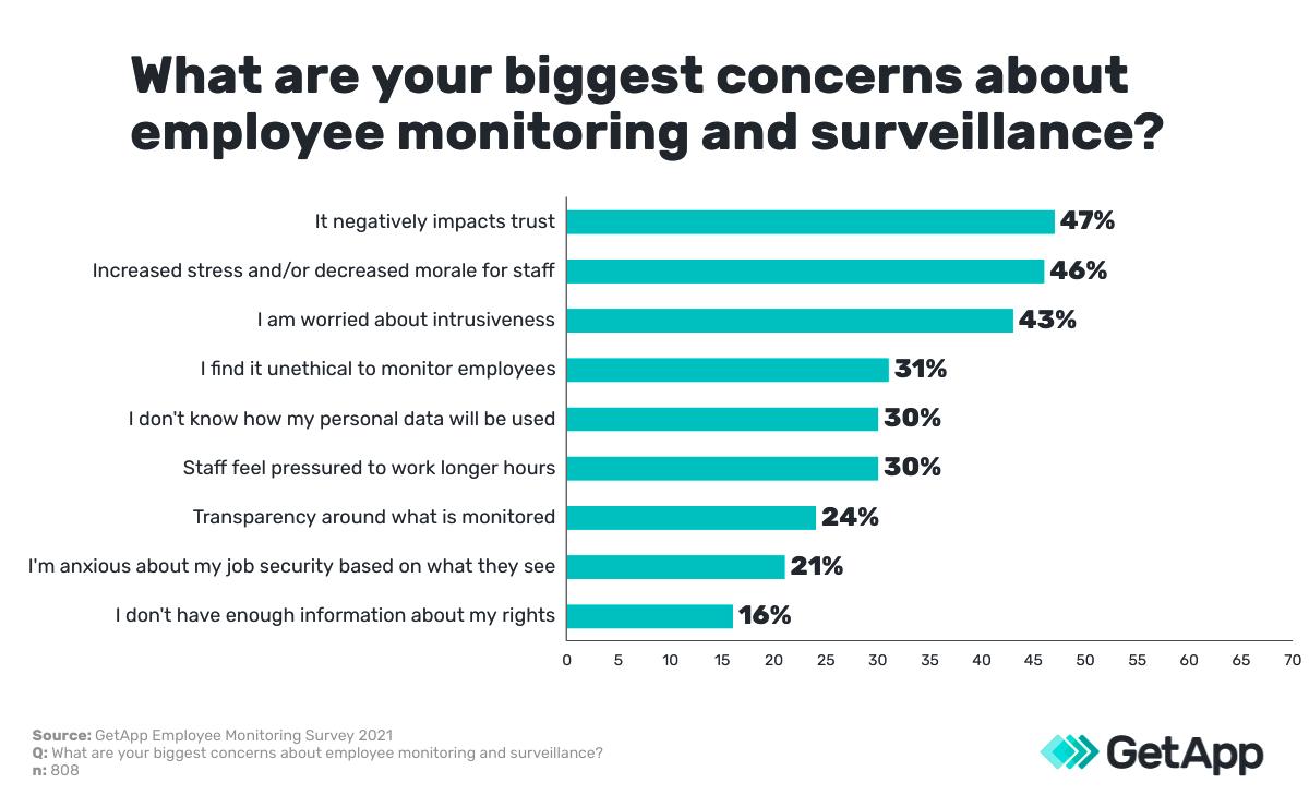 biggest concern on monitoring