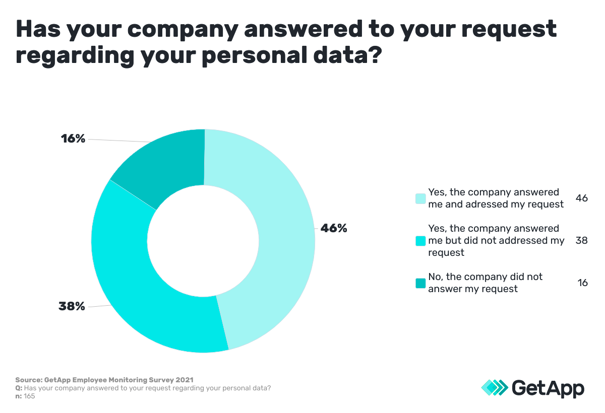 companies answer to information request