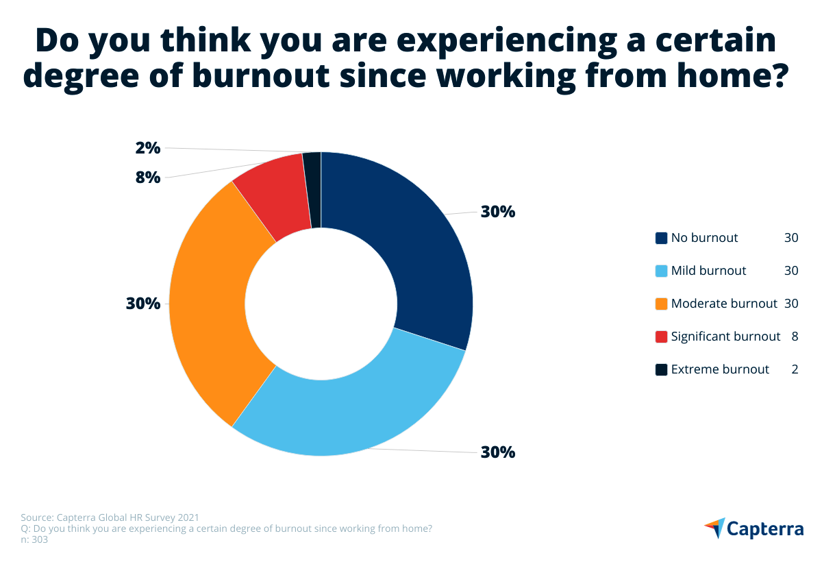 73% remote wrkers report a certain degree of burnout
