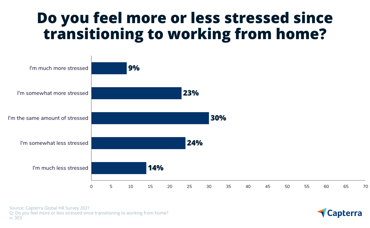 level of stress of remote working employees