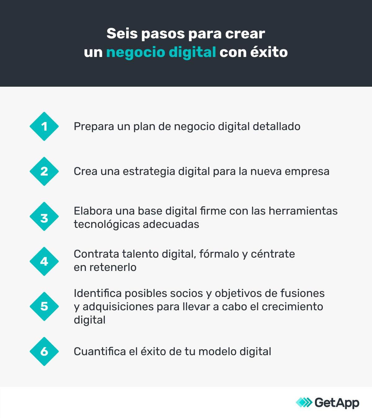 como crear una empresa digital passo passo