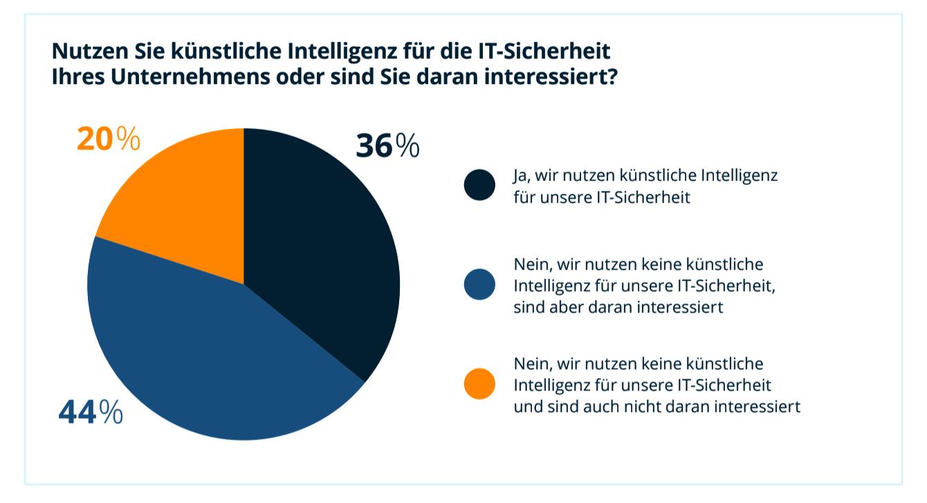 Künstliche Intelligenz & IT-Sicherheit in deutschen Unternehmen