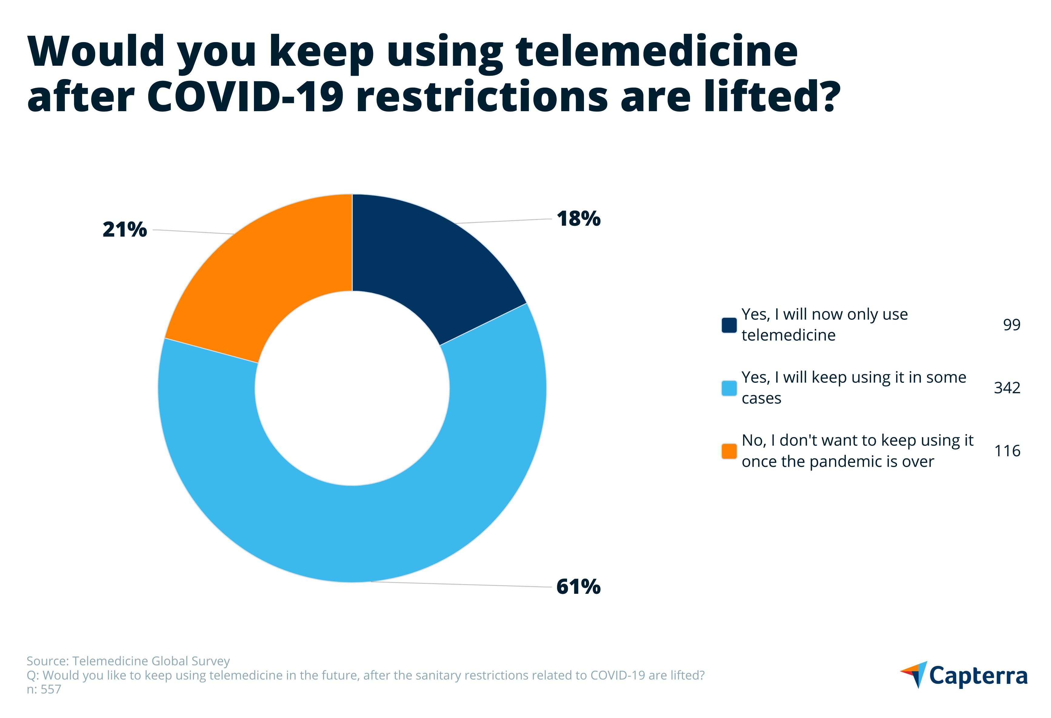 Continued use of telemedicine UK